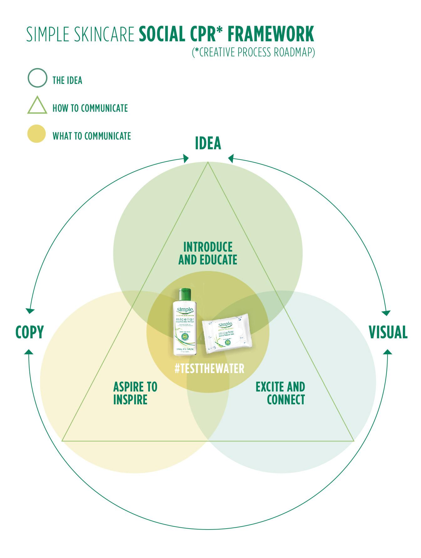 Social-Creative-Framework.jpg